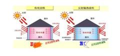 反射隔热涂料的施工方法 你了解多少