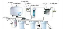 净水器OEM它的使用方法 你造吗
