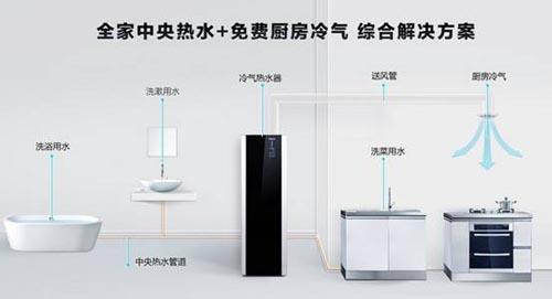 空气能热水器的使用普及率