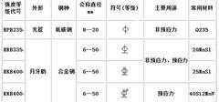 在word中钢筋符号怎么输入?