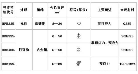 钢筋符号怎么输入