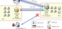 vpn是什么,VPN的具体介绍