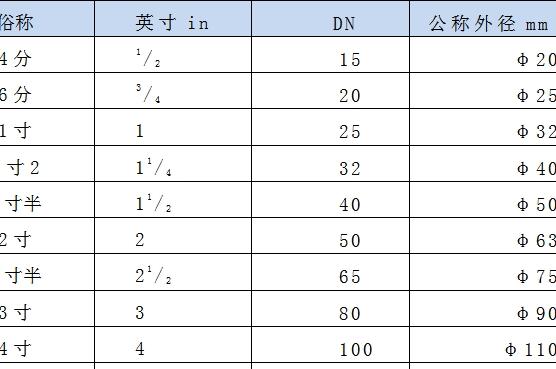英尺和米的换算