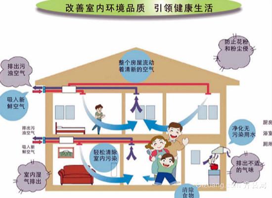 家庭中央新风系统效果图