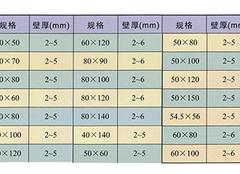 矩形钢管规格表详细情况