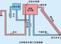 太阳能热水器原理图解 一图了解太阳能热水器
