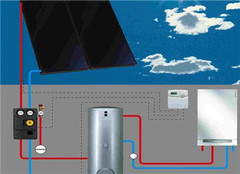太阳能暖气效果怎么样 太阳能暖气优缺点
