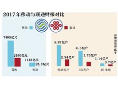 中国移动日赚上亿 竟是联通的三倍 尚冰表示将下调30%移动资费