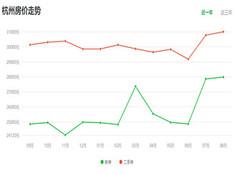 杭州房价走势最新消息2019 杭州房价走势2020预测 预测杭州未来2022房价