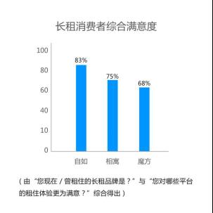 《中国消费者报》发布长租平台满意度报告