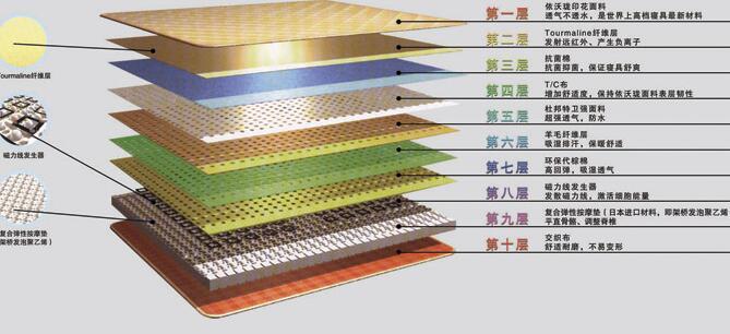中脉科技床垫有用吗?