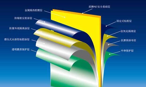 防紫外线玻璃贴膜作用是什么?