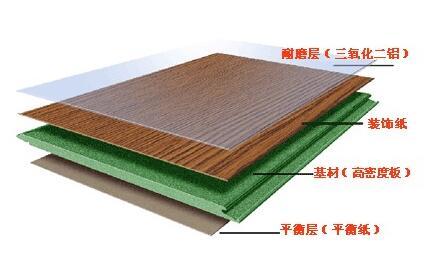 强化地板要怎么保养才比较好?