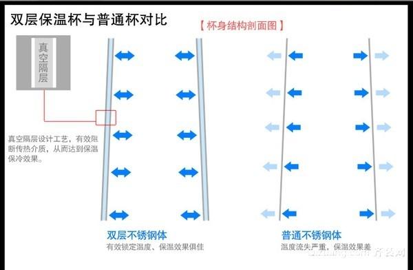 不锈钢保温杯内部结构图1.jpg