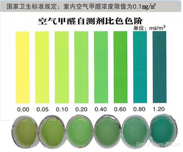 甲醛检测的方法之色谱法