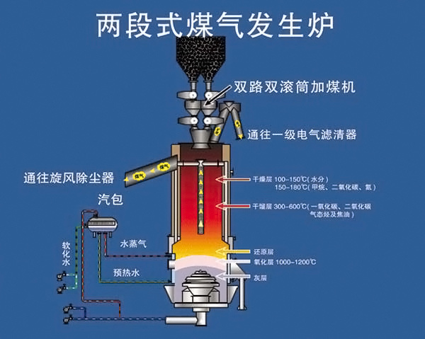 煤气发生炉的工作原理_煤气发生炉的工作原理