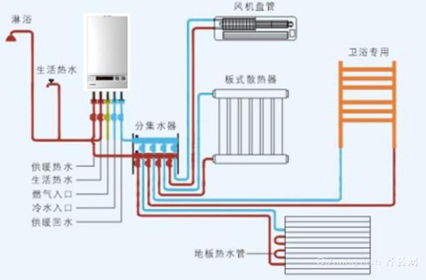 天然气管道安装规范