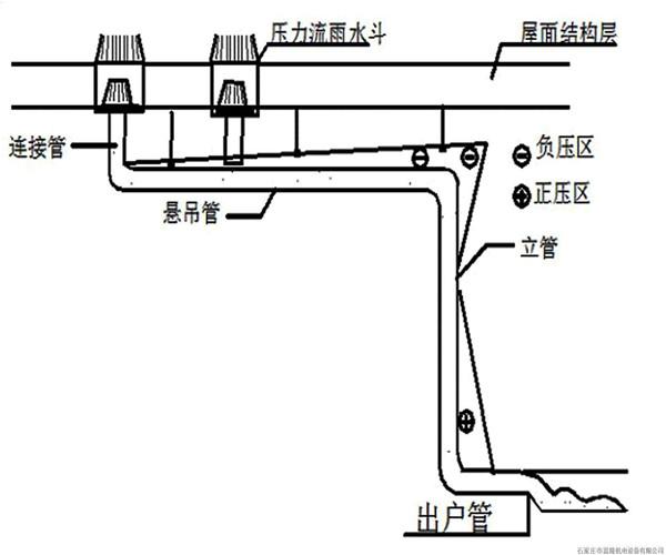 虹吸式排水系统