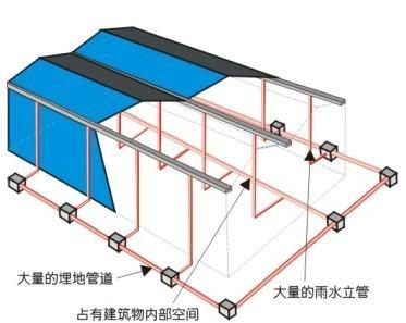 屋面排水种类