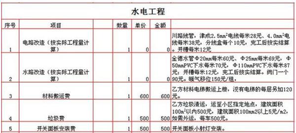 宜兴装饰揭秘2018年全新水电改造报价表