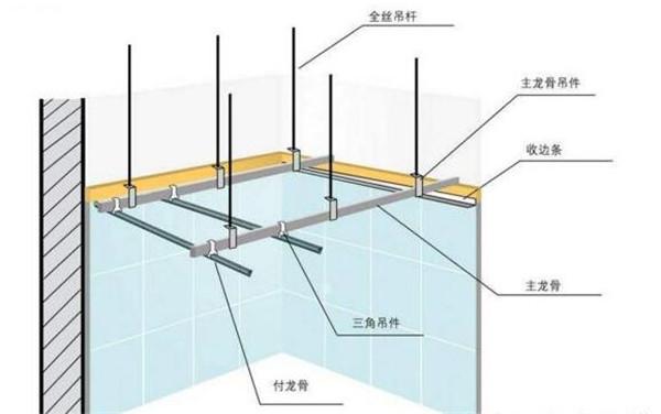 石膏板吊顶安装图解