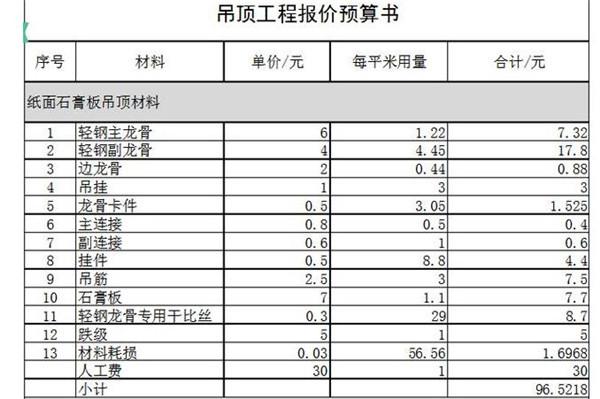 2018石膏板吊顶预算清单