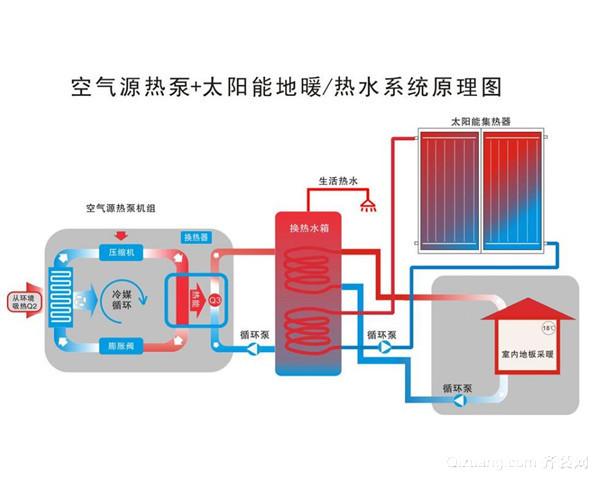 太阳能热水器怎么改装暖气