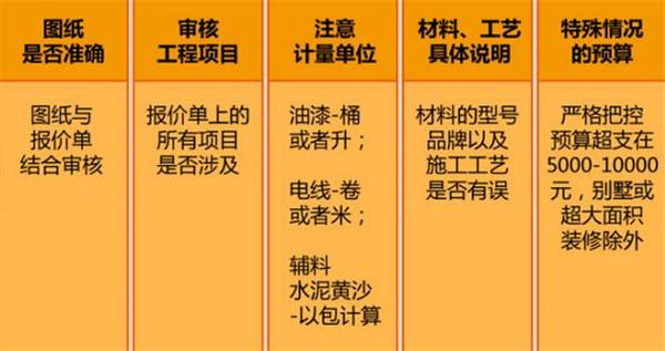 吴江装饰教你如何看懂装修合同及预算表 拒绝被坑