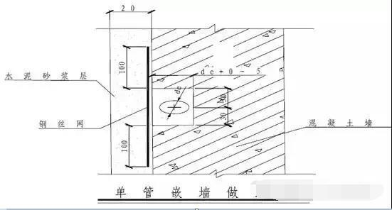 室内装修给排水系统图怎么看 给排水系统安装流程