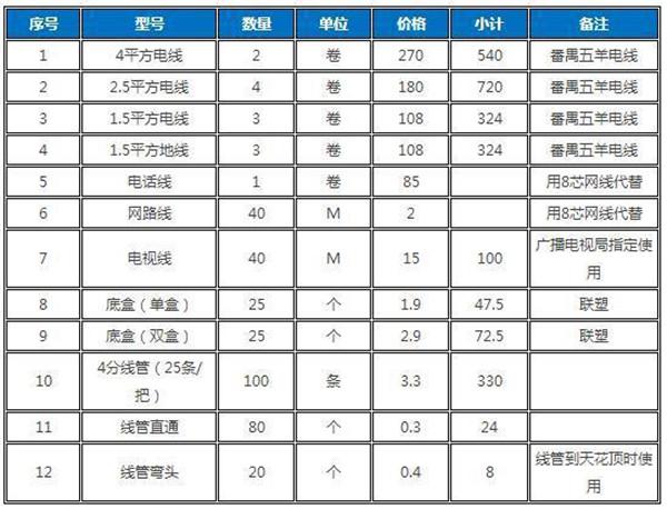 2018年90平水电改造要花多少钱 溧阳水电改造案例
