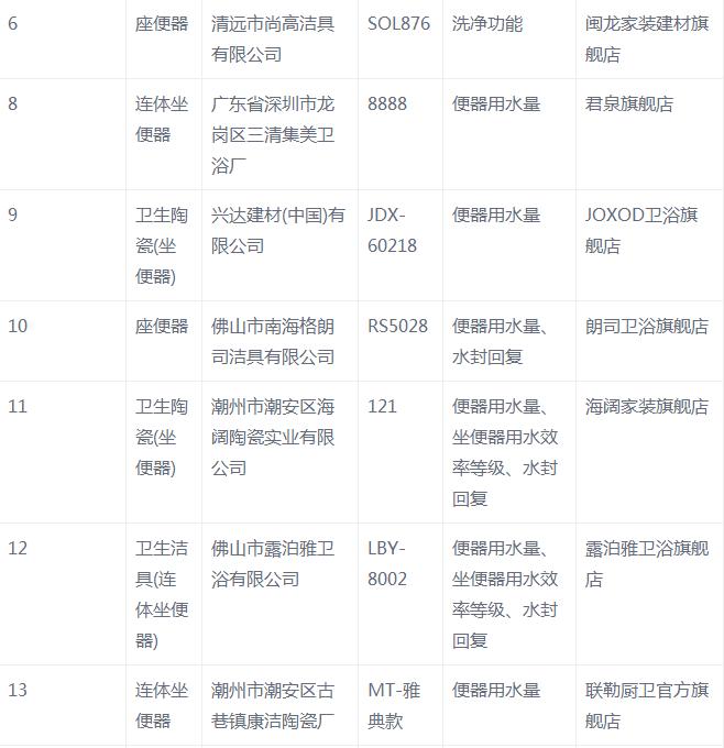 节水型坐便器26批次不合格名单