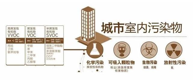 室内污染来源于何处