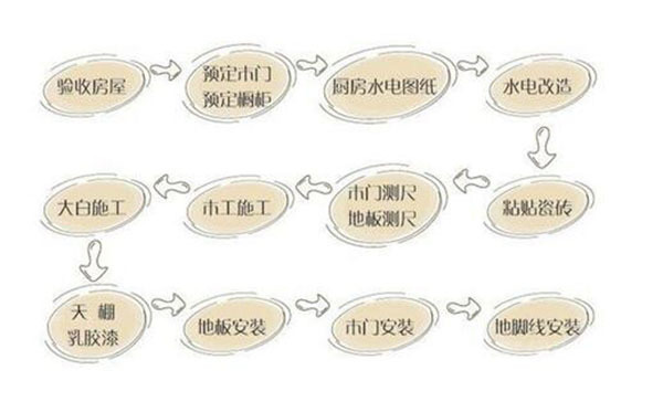 <a href='http://www.qizuang.com/baike/6336.html' target='_blank' class='inlink-word-color'>新房装修流程</a>步骤详解图