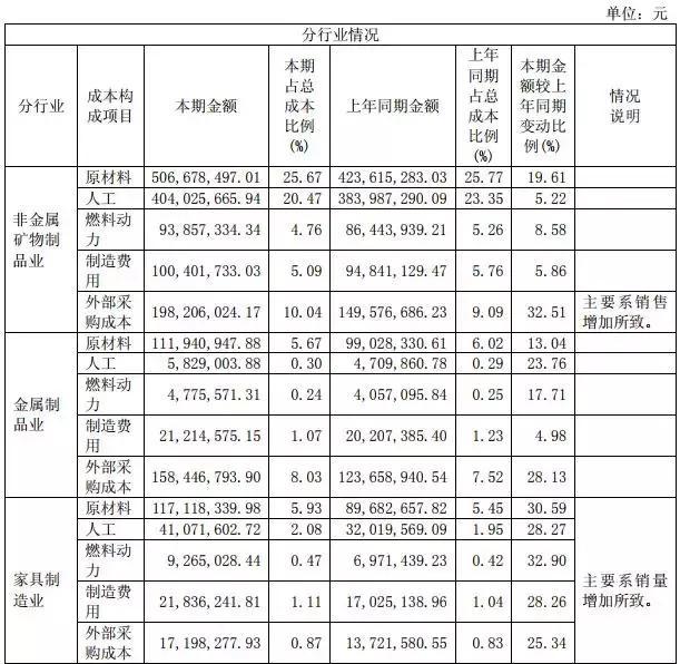 惠达卫浴成本分析表
