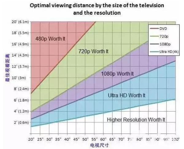 电视选购技巧