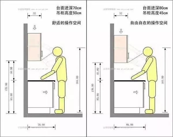 厨房台面材料和橱柜高度