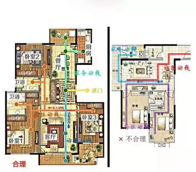 如何选房子户型和楼层