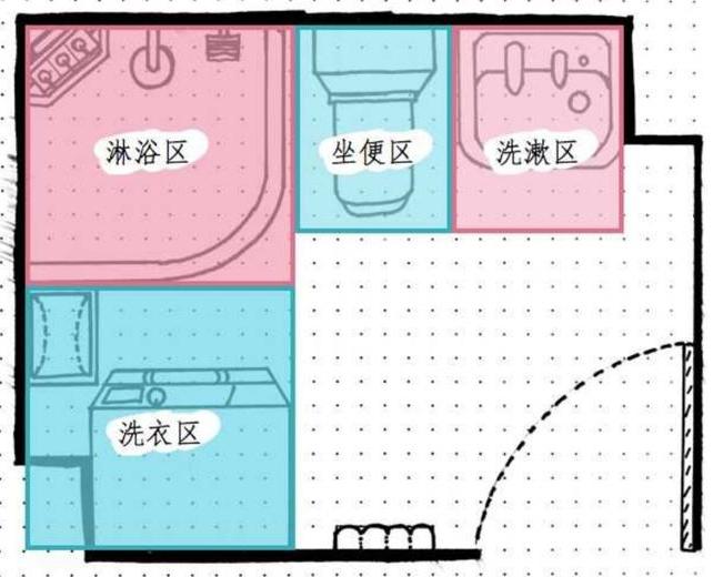 卫生间定位、功能区规划