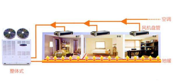 高品质家装空调地暖新风