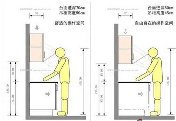 厨房橱柜装修尺寸