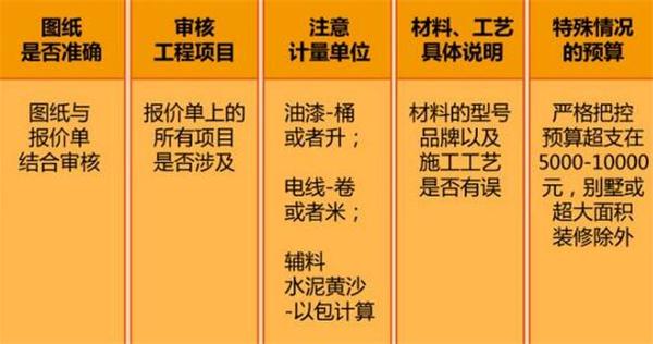 装修预算审核五要素