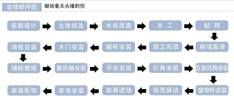 毛坯到入住12条装修流程与步骤