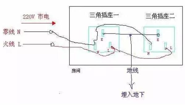 家装电线铺设规范