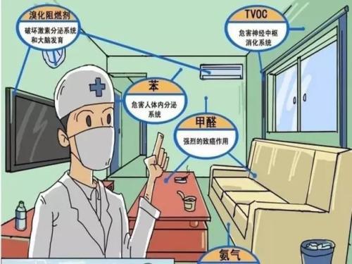 室内装修污染分类