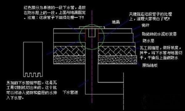 卫生间地漏安装测试细节