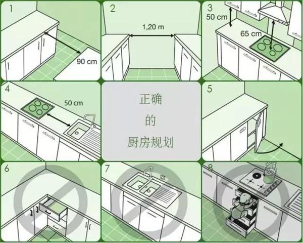 厨房装修尺寸