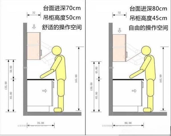 厨房操作台装修尺寸