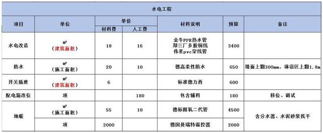 2018洛阳装修水电改造价格