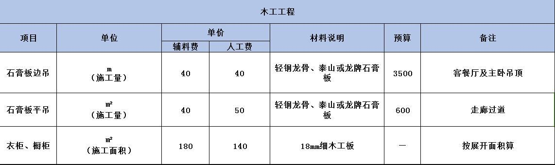 2018洛阳装修木工工程价格
