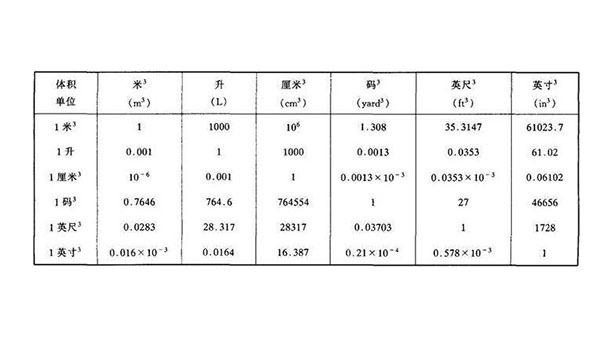 一升等于多少立方米